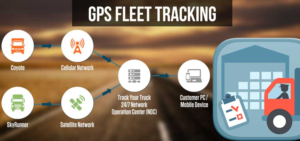 GPS FLEET TRACKING BY TRUCK DESTINO REDUCES COSTS